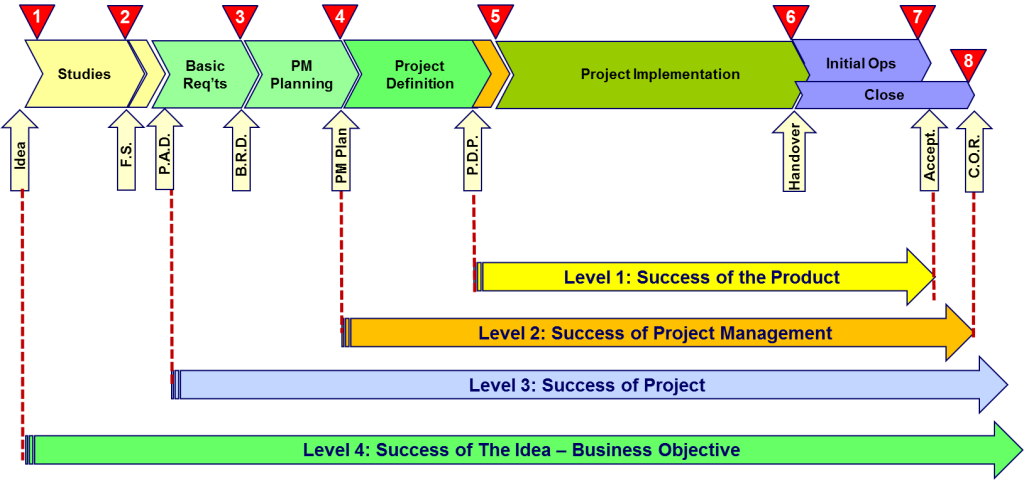 The-Four-Dimensions-of-Project-Success