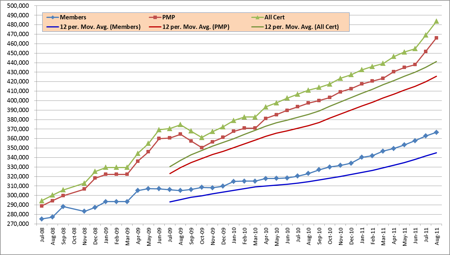 PMI and PMP Statistics | Applied Project Management