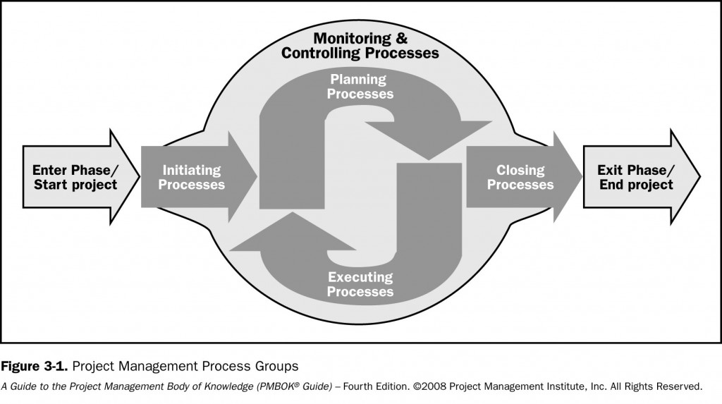 2. Initiating Process Group - A Guide to the Project ...