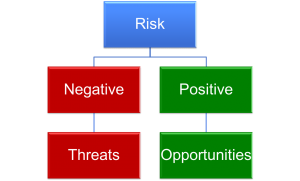 Project-Risk-Threats-and-Opportunities