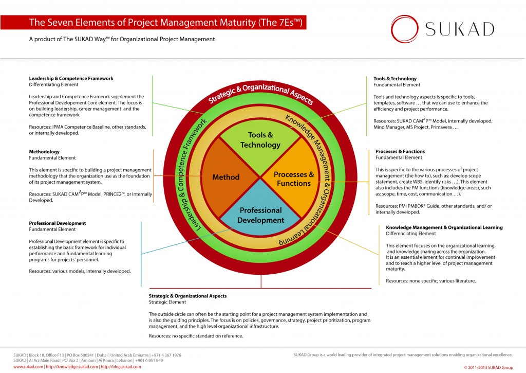 The SUKAD 7Es™ (Seven Elements of Project Management Maturity)
