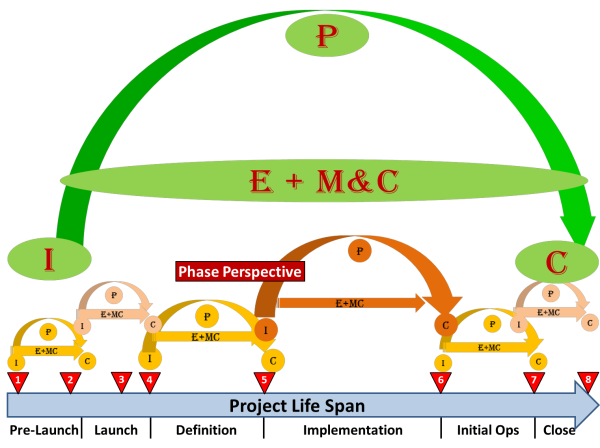 Mapping-Process-Groups-to-CAM2P-Project-and-Phases