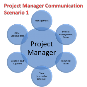 Project Manager Communication: Scenario 1