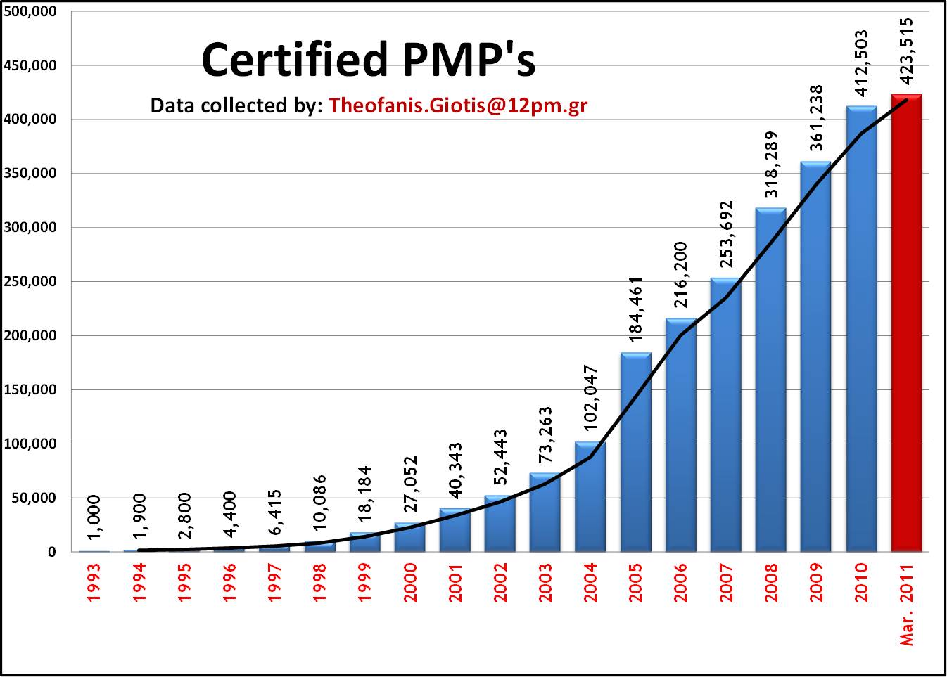 how to become pmp certified in a month
