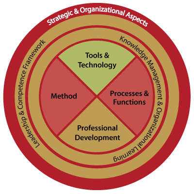 The SUKAD Way™ for Organizational Project Management