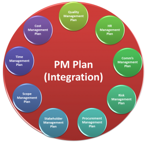 Project Management Plan per PMBOK 5