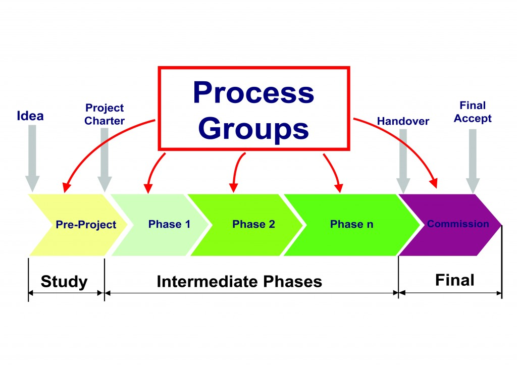 Project Management: What Is The Difference Between The Project Life Cycle And