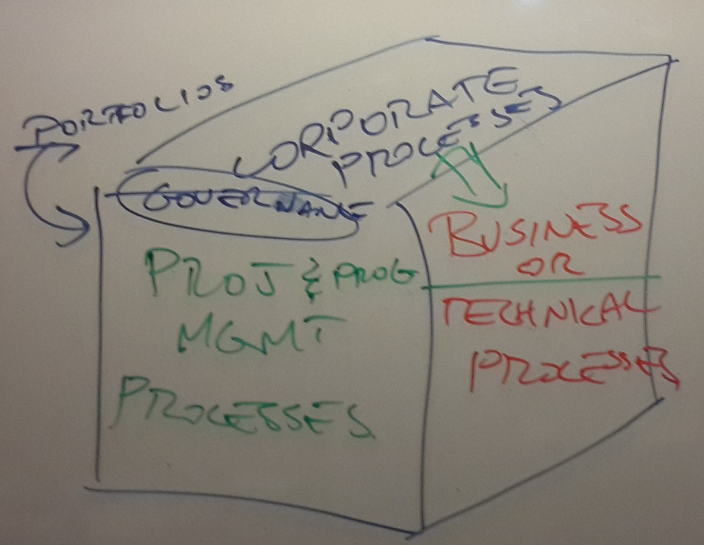 link between QMS, OPM, and Corporate processes