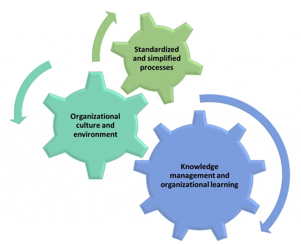 Three-Principles-of-Project-Management-Excellence