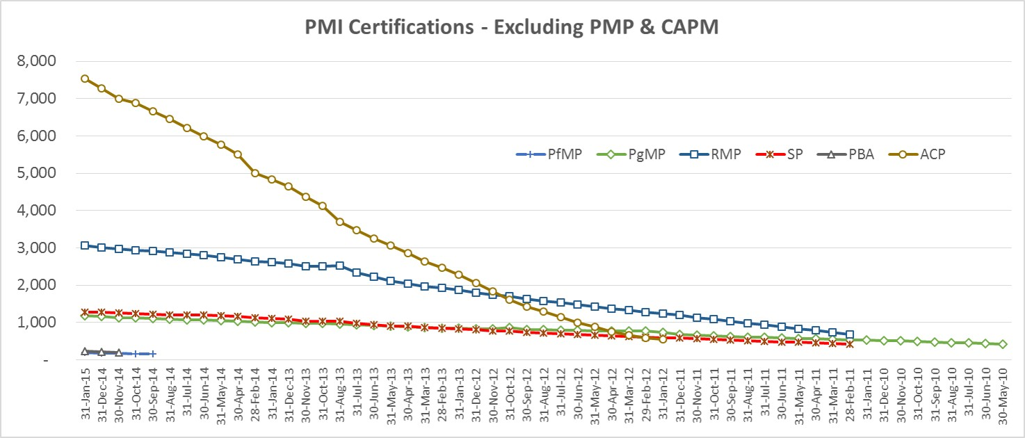 PMI All Other Certificates