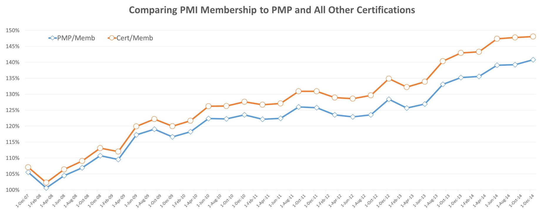 PMI Membership - PMP - Certification - 1