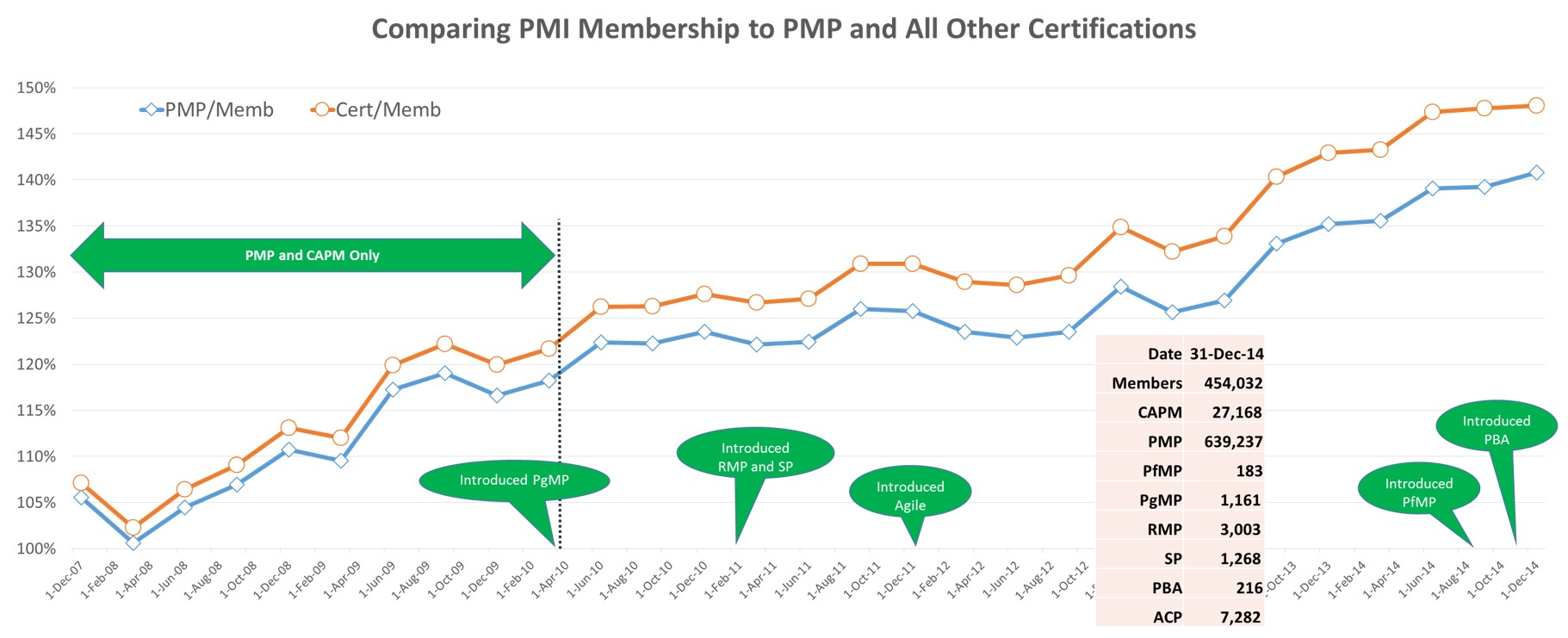 PMI Membership - PMP - Certification - 2