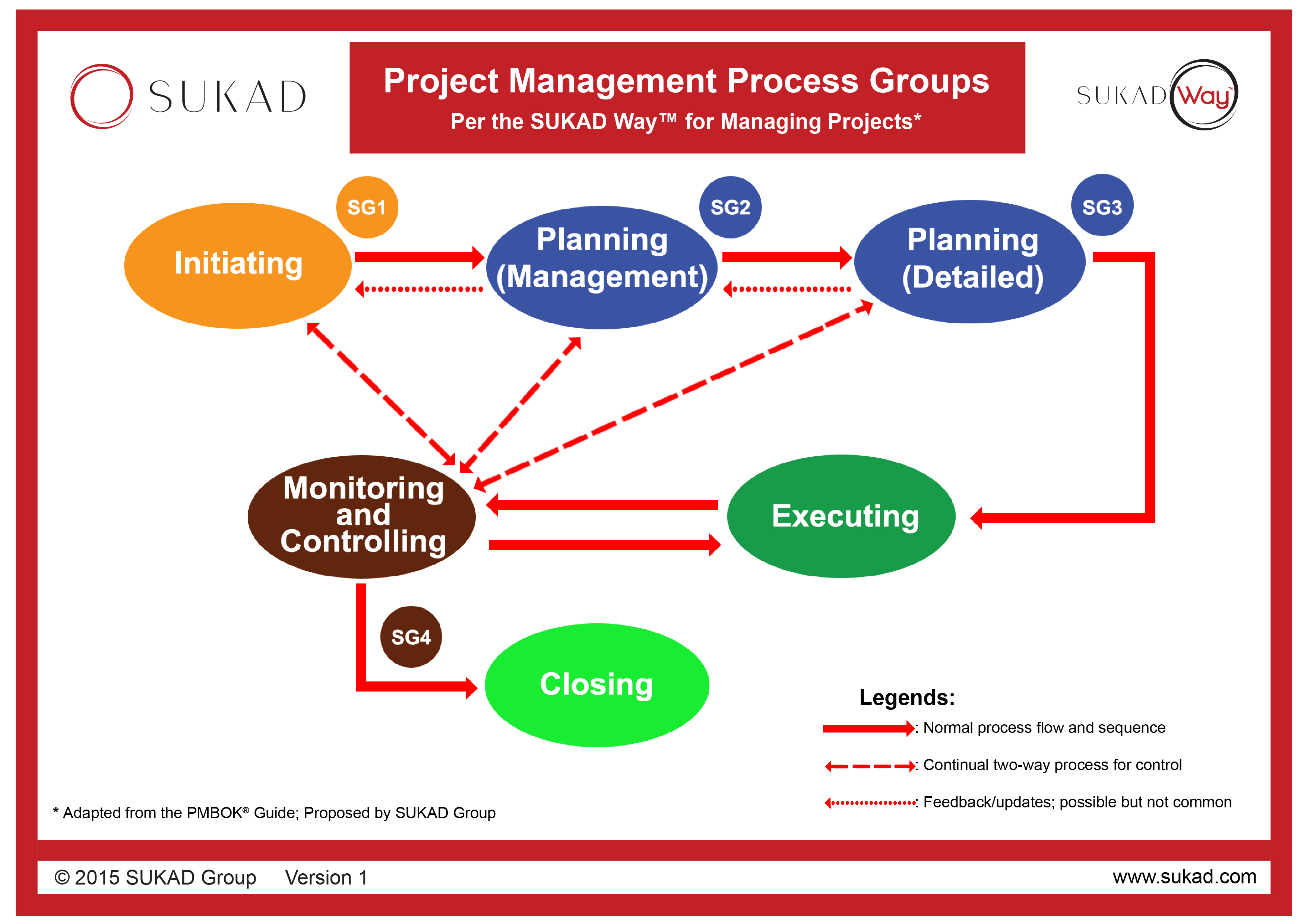 project management process groups and the A process is a series of actions directed toward a particular result project management process groups progress from initiating activities to planning activities, executing activities, monitoring and controlling activities, and closing activities initiating processes include defining and authorizing a project or project phase.