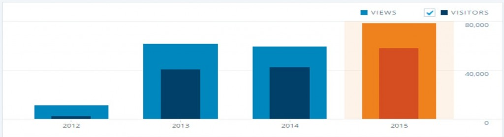Redefining Project Management Blog by SUKAD - Views and Visitors per Year