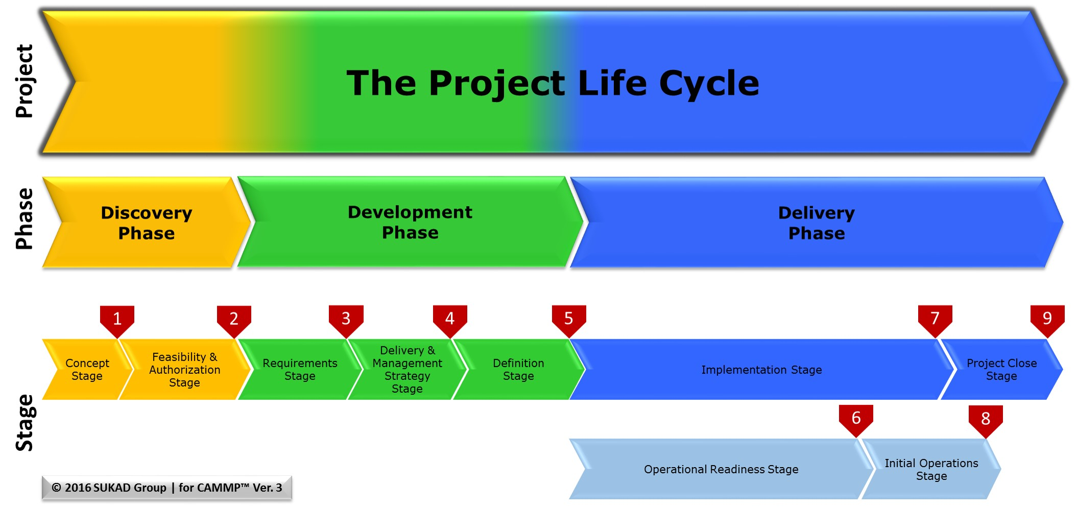 project life cycle stages pdf