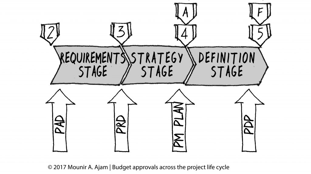 Project approvals across the project life cycle
