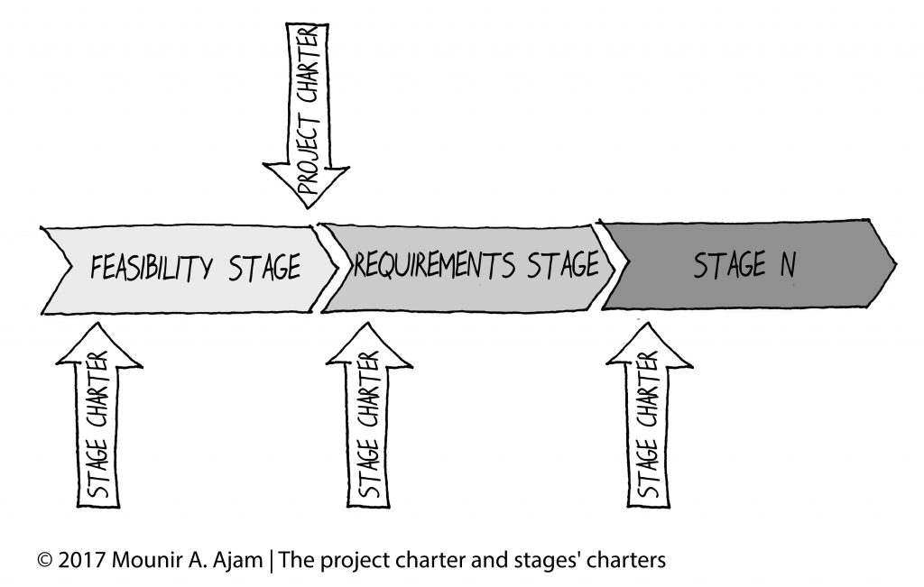 Project and Phase Charters