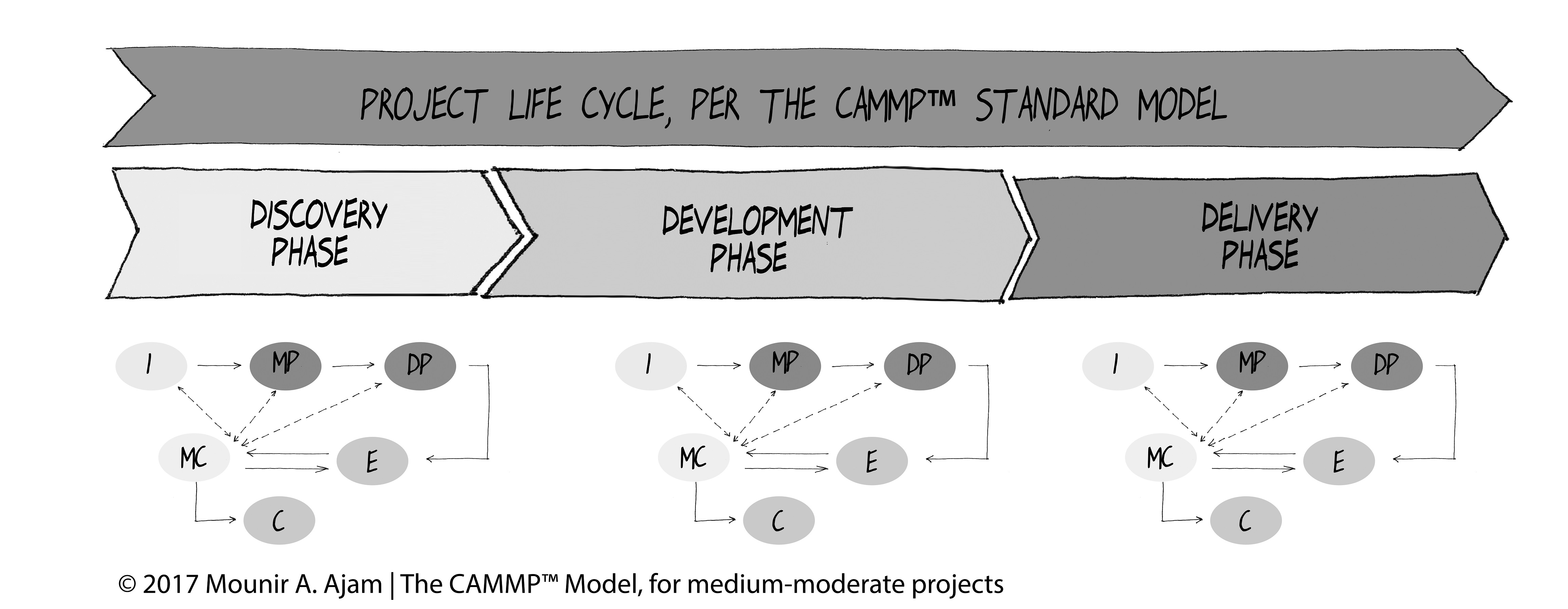 The Process Groups (Processes) Repeat in every Project Phase