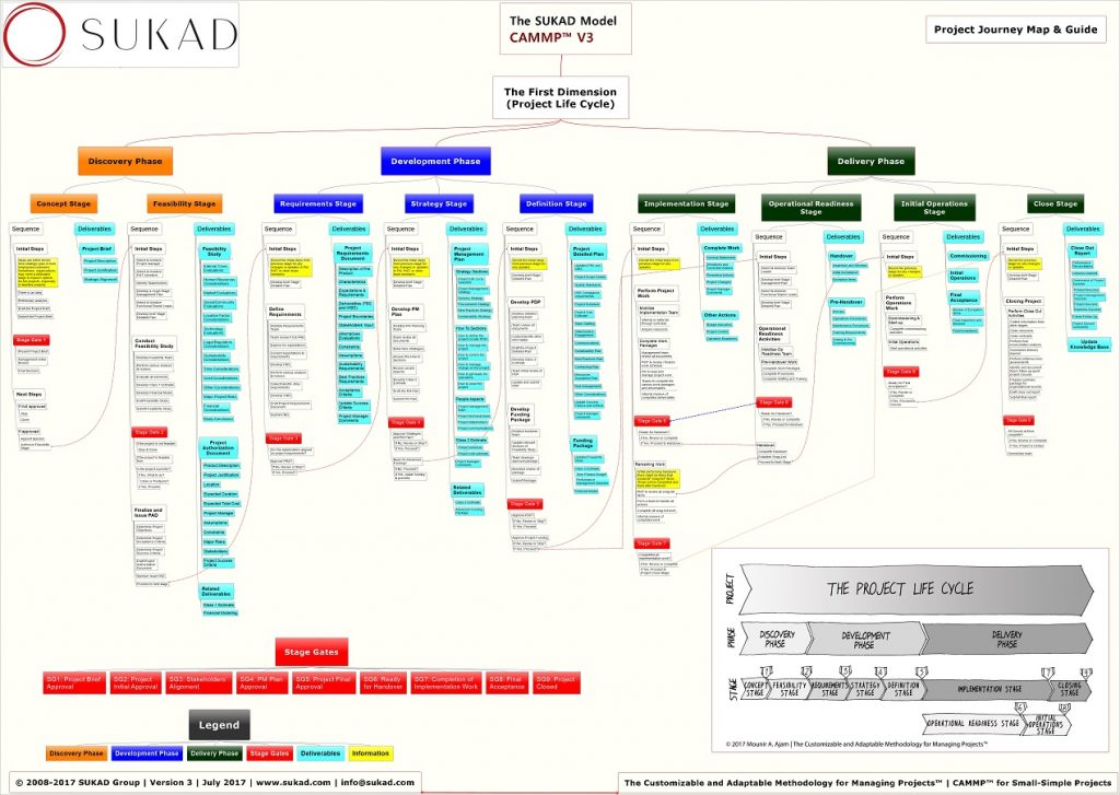 CAMMP Mind Map for Small-Simple Project
