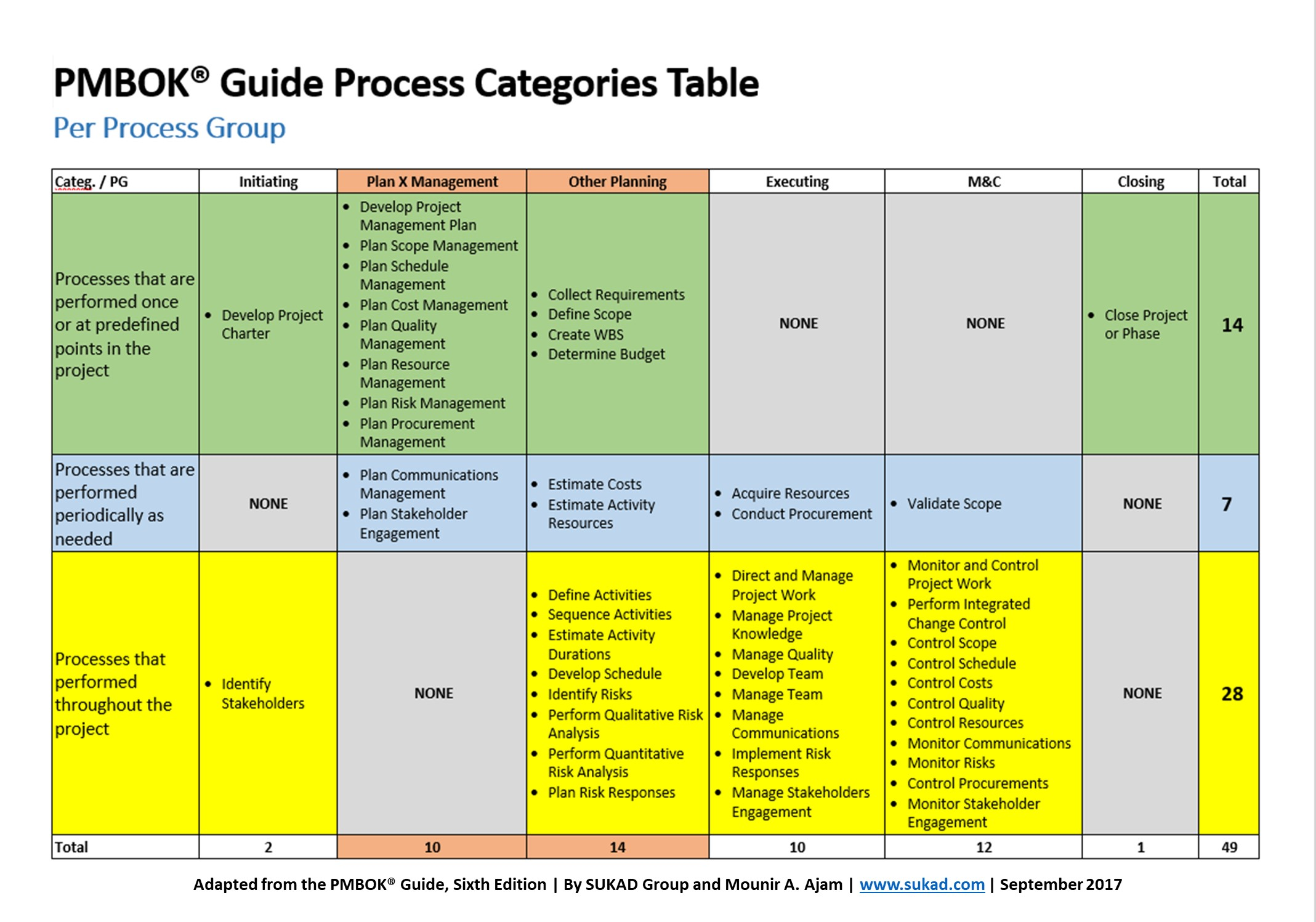 monitor and control risks Description and definition of the pmi-process 'risk monitoring and control'.